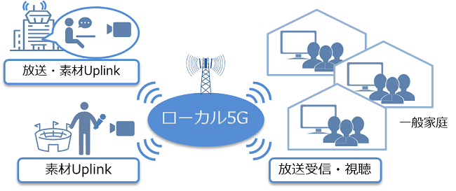 local5g-image.png